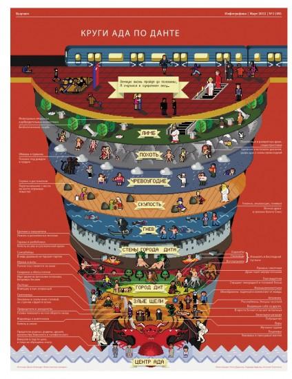 Инфографика в Ростове